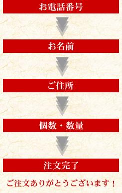 電話番号→お名前→ご住所→個数・数量→注文完了